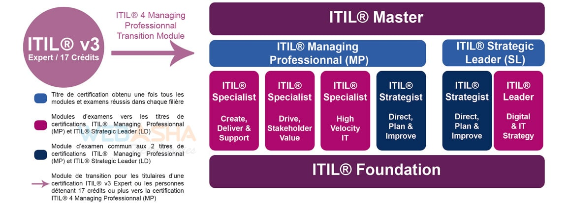 exam itil certification training gcp oracle