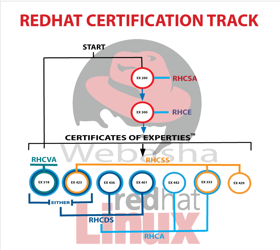 redhat certification track